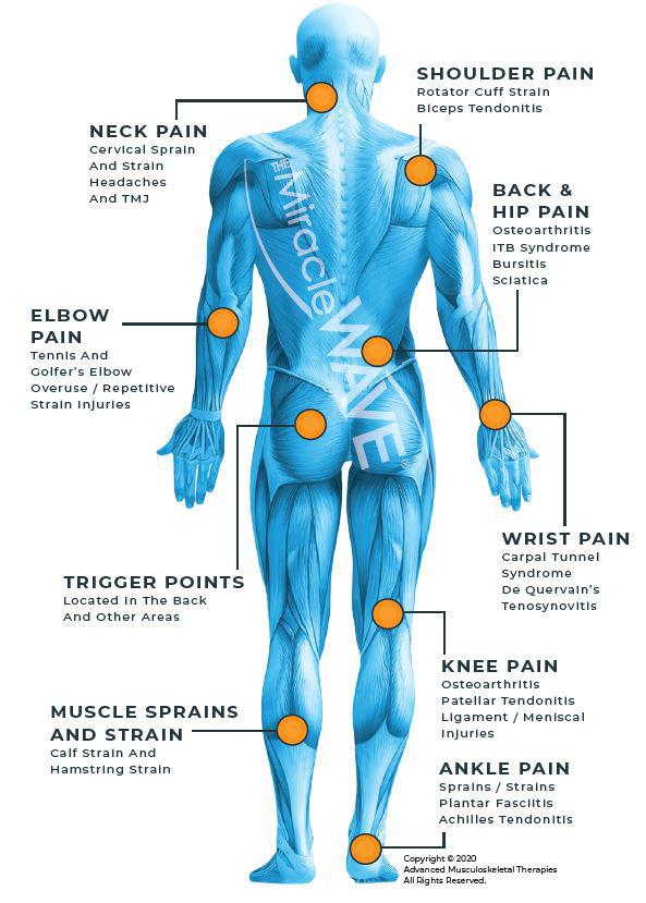 Chiropractic Conyers GA Miracle Wave Symptoms